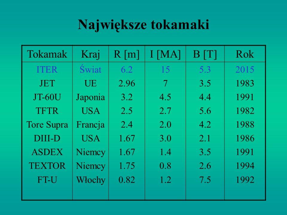 Największe tokamaki Tokamak Kraj R [m] I [MA] B [T] Rok ITER JET